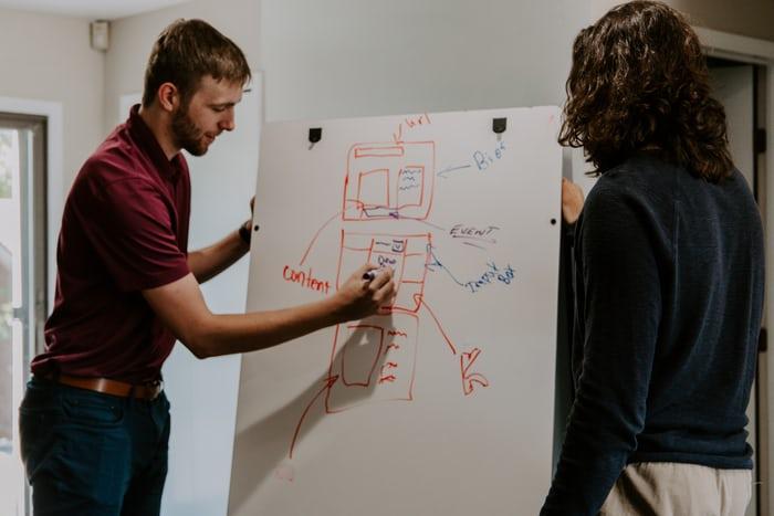 Effectieve strategische planning